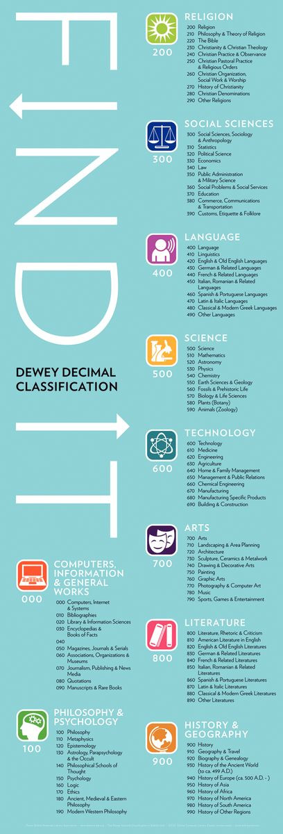 Dewey® Find It Poster and Bookmarks - Gresswell Specialist Resources