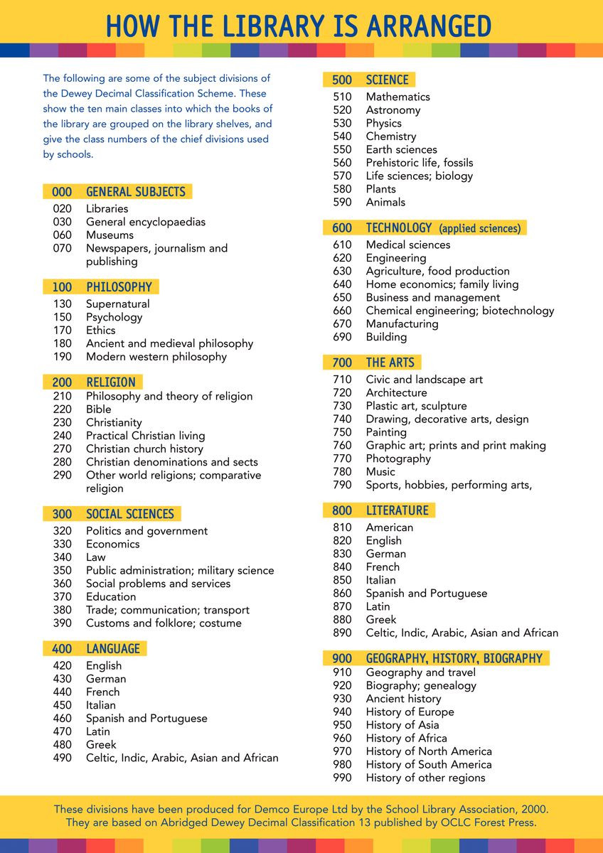 How The Library Is Arranged Chart Gresswell Specialist